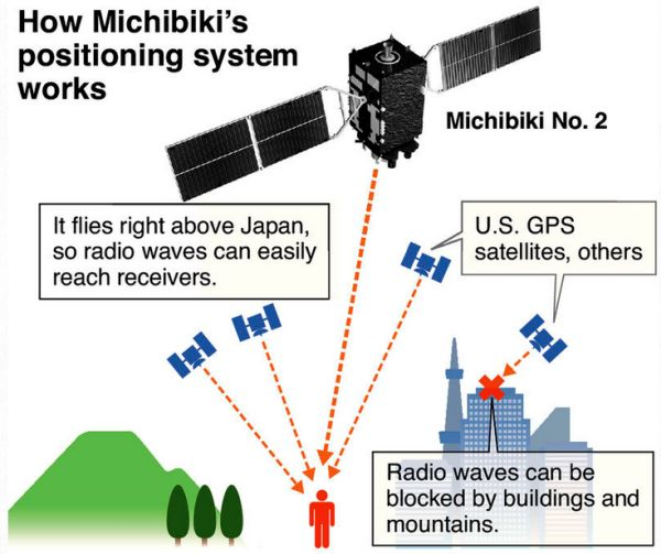 MICHIBIKI SATELLITES AIM TO PROVIDE 'JAPANESE GPS'